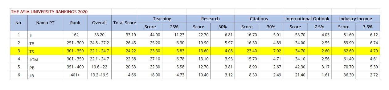 Perolehan-skor-lima-besar-perguruan-tinggi-negeri-(PTN)-Indonesia-versi-THE-Asia-University-Rankings-2020