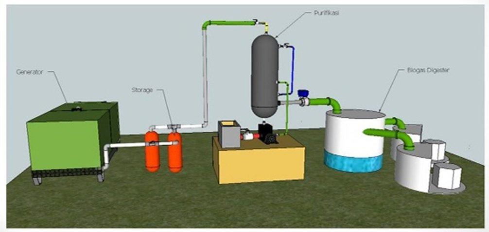 Purifikasi Biogas ITS
