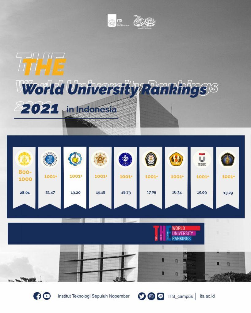 ITS masuk tiga besar di Indonesia dalam perangkingan oleh Times Higher Education (THE) World University Rankings 2021