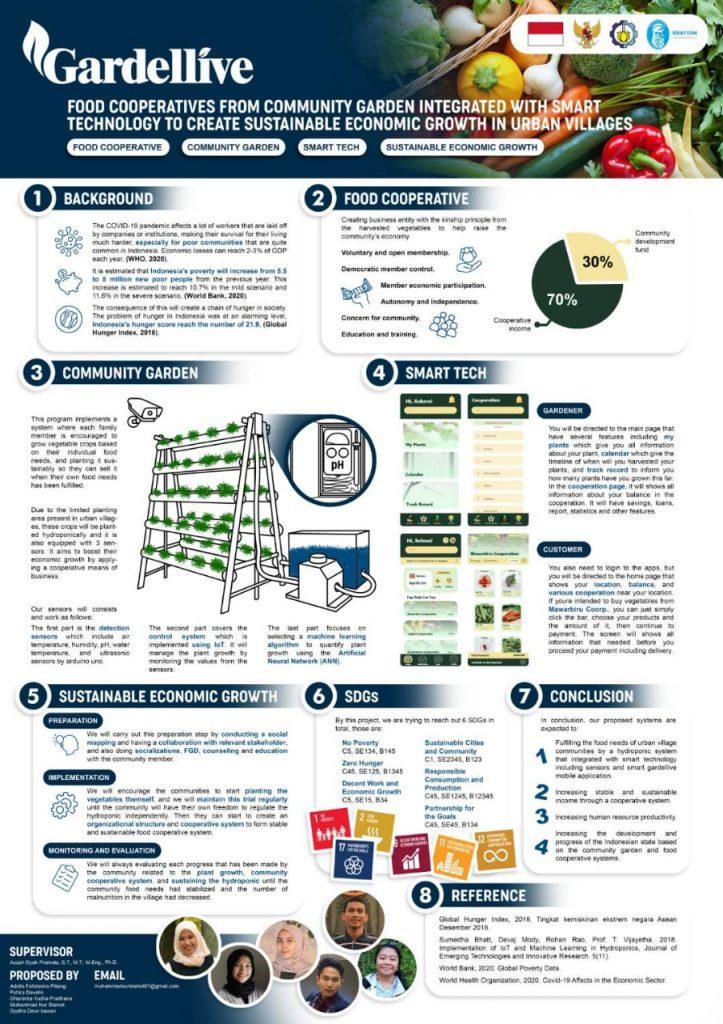 Poster Rancangan Gardellive, inovasi teknologi pemberdayaan pangan dan perekonomian masyarakat