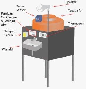 Tampilan desain prototipe PETIS, alat pencuci tangan otomatis rancangan Tim Abmas Departemen Teknik Elektro ITS
