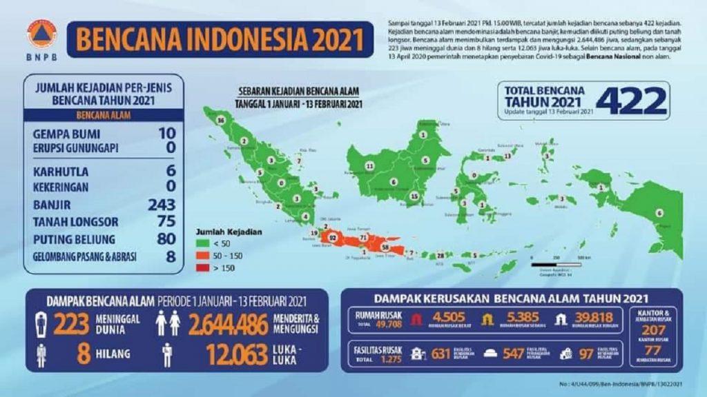 Infografis yang dikeluarkan oleh BNPB terkait bencana yang terjadi di Indonesia pada tahun 2021