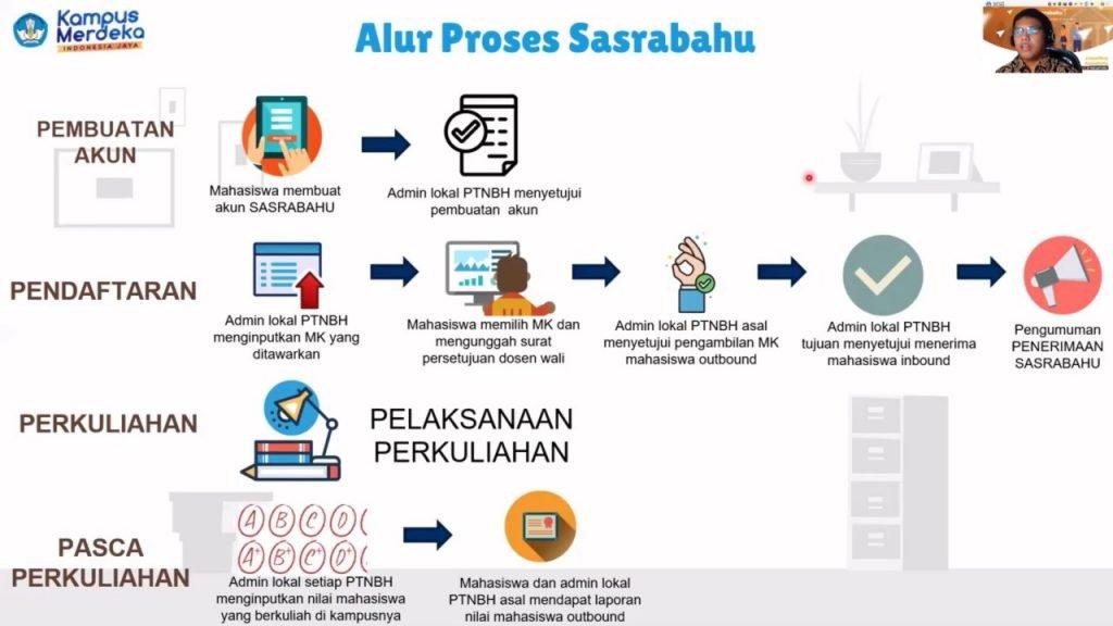 Kepala Subdirektorat Pengembangan Akademik ITS Bagus Jati Santoso S.Kom, Ph.D (frame kanan atas) saat menjelaskan alur penggunaan Sasrabahu