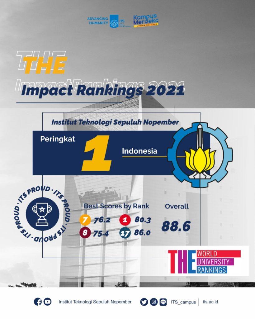 ITS menduduki peringkat 1 di Indonesia dalam pemeringkatan Impact Rankings 2021 oleh Times Higher Education (THE)
