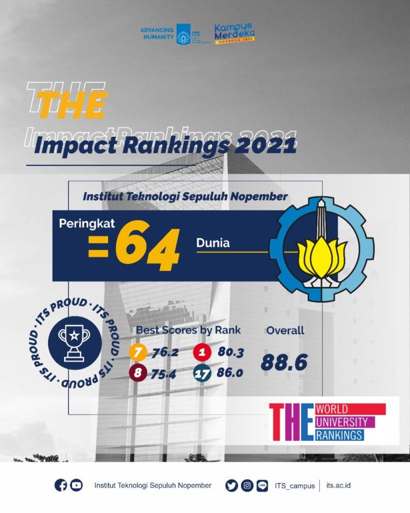 ITS melesat ke peringkat 64 di dunia dalam pemeringkatan Impact Rankings 2021 oleh Times Higher Education (THE)