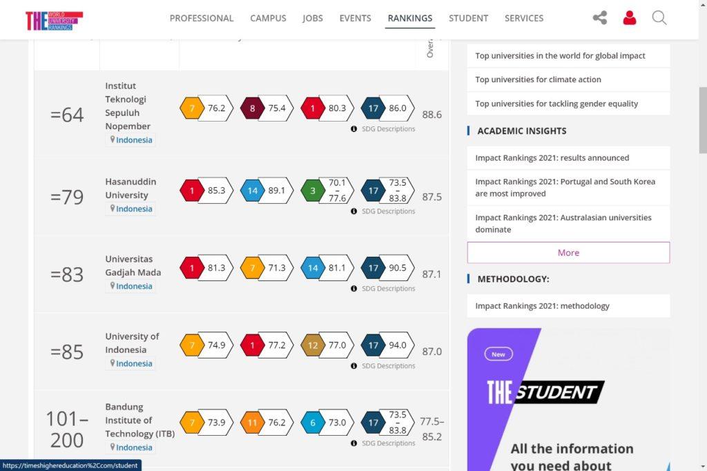 Peringkat ITS dalam THE Impact Rankings 2021 yang dikelompokkan berdasar wilayah universitas di Indonesia