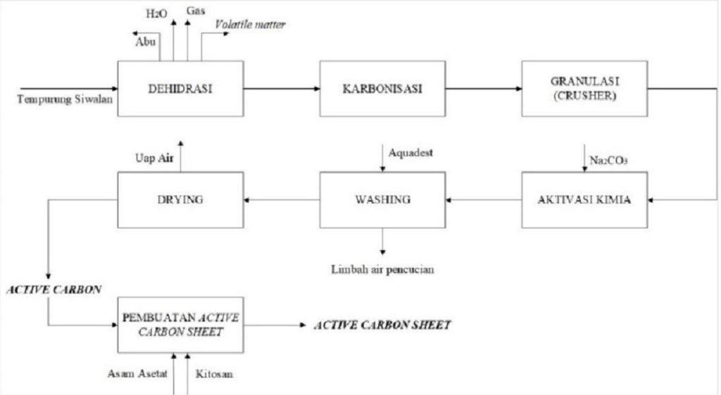 Proses pembuatan active carbon sheet dari tempurung siwalan gagasan mahasiswa ITS