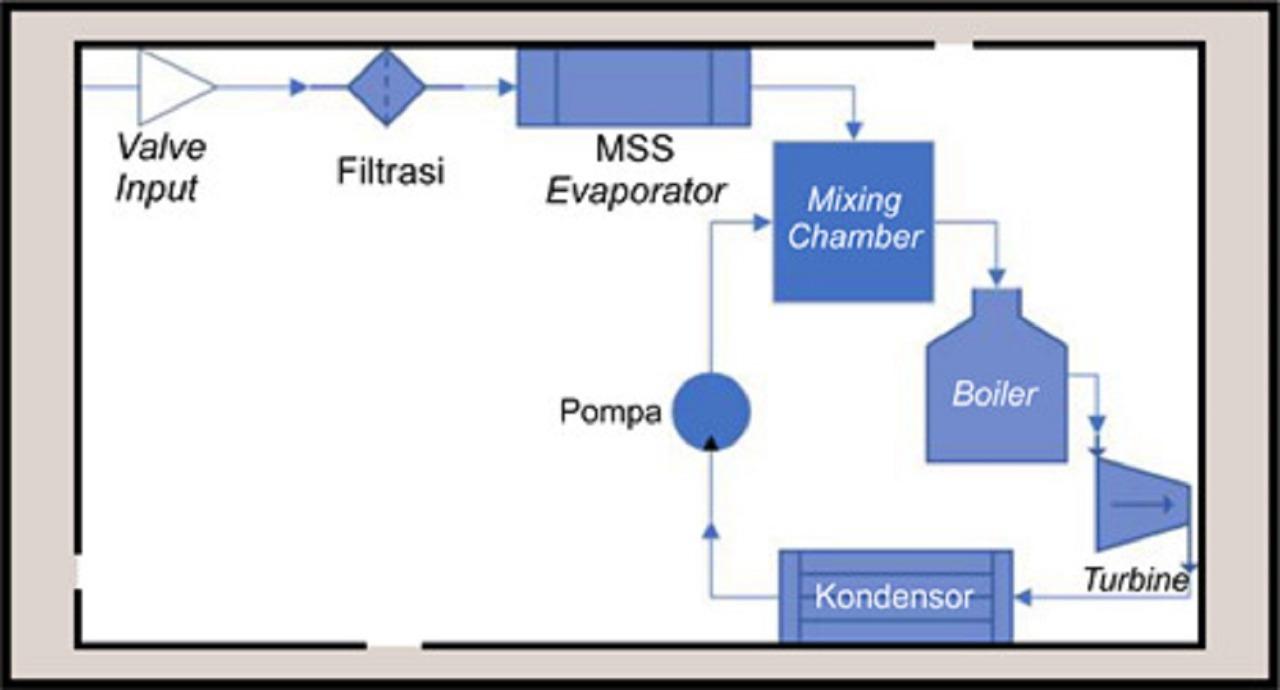 Skema kerja pembangkit listrik tenaga hydrothermal vent untuk solusi krisis listrik di NTT yang digagas tim mahasiswa ITS