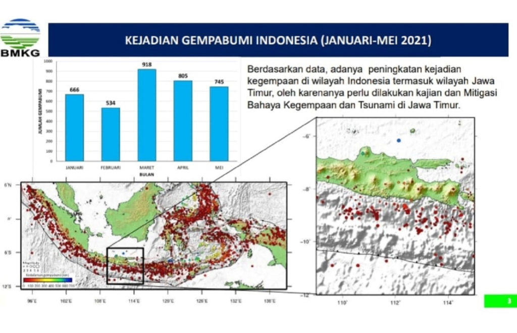 Grafik kejadian gempa bumi di Indonesia oleh Badan Meteorologi Klimatologi dan Geofisika (BMKG) tahun 2021 menunjukkan jumlah kejadian gempa yang tinggi
