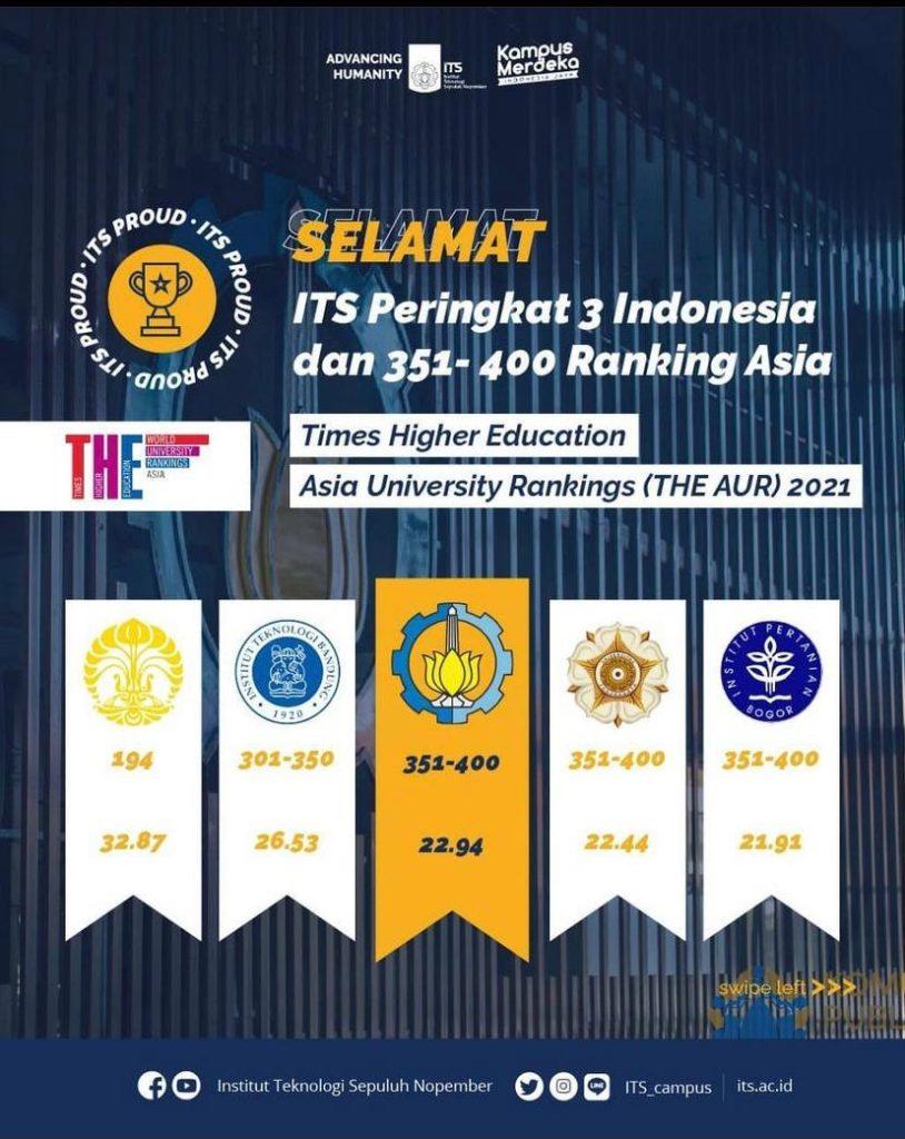 Hasil skoring ITS di THE AUR 2021 yang dikomparasikan dengan perguruan tinggi lain di Indonesia