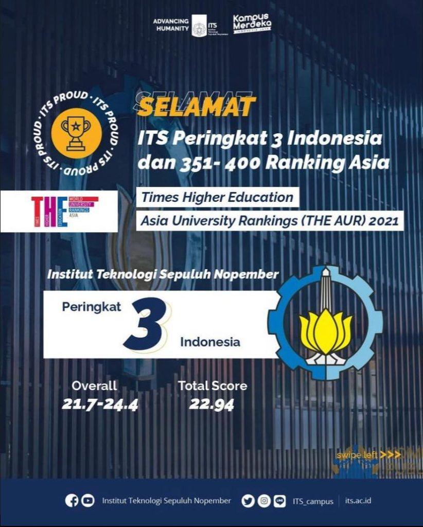 Posisi ITS yang menempati peringkat tiga perguruan tinggi terbaik se-Indonesia versi THE AUR 2021