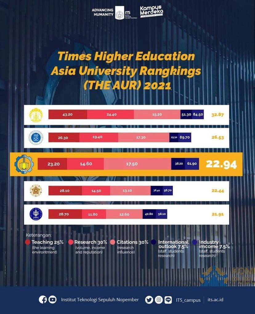 Posisi ITS dalam THE Asia University Rankings 2021 yang berada di posisi 351-400