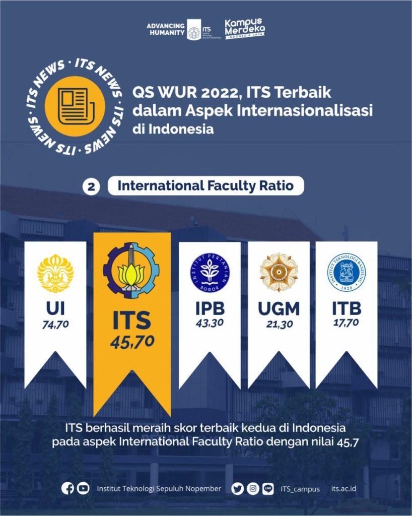 ITS berhasil meraih skor terbaik kedua di Indonesia pada aspek International Faculty Ratio dengan nilai 45,7
