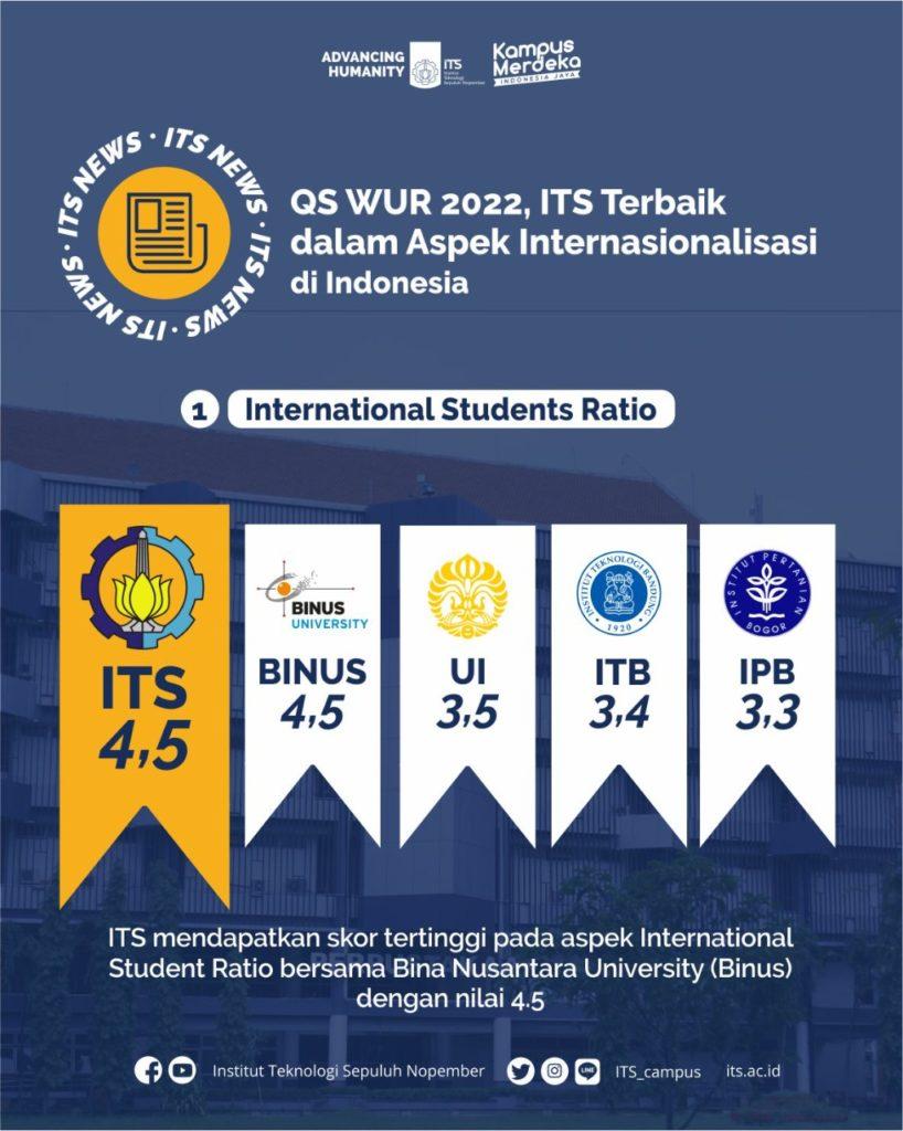 ITS mendapatkan skor tertinggi pada aspek International Student Ratio bersama Bina Nusantara University (Binus) dengan nilai 4.5