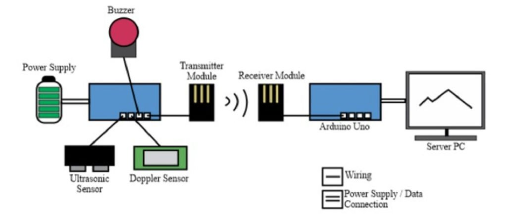 Skema konfigurasi dari instrumen SENOPATI, hasil penelitian dosen Teknik Geofisika ITS