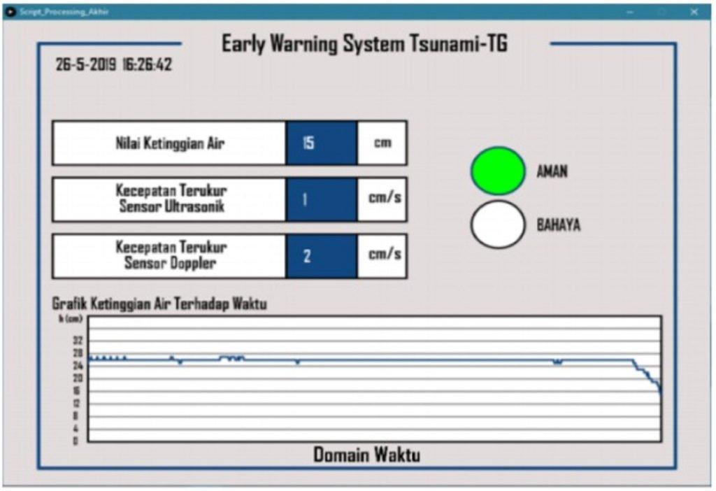 Tampilan data dan penanda aman serta bahaya saat rekayasa kondisi surut harian