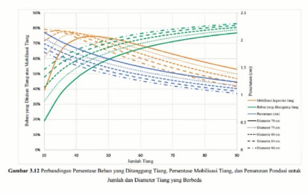 Grafik buatan Tim Wani ITS yang menunjukkan variasi diameter, mobilisasi, jumlah tiang, serta penurunannya