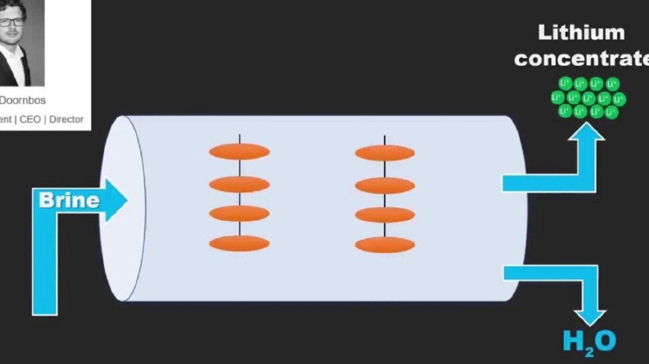 Ilustrasi proses pemisahan ion litium dengan geothermal brine sehingga dapat dijadikan bahan baku baterai lithium