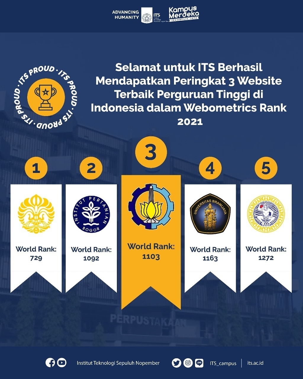 ITS scoring results on the top three Webometrics Ranking Web of Universities 2021 compared to the other universities in Indonesia