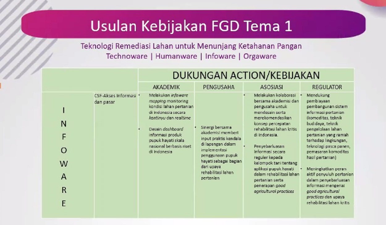 Policy proposal for Land Remediation Technology for Food Security