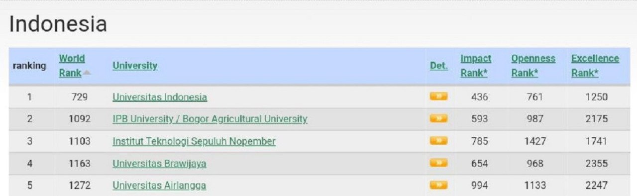 The details on Webometrics Ranking Web of Universities scoring on all of the indicators used to assess ITS Website publication performance