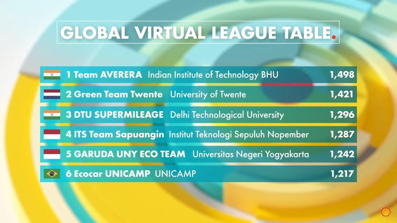 Tim Sapuangin ITS berhasil menempati posisi ke-4, bersanding dengan berbagai universitas di dunia