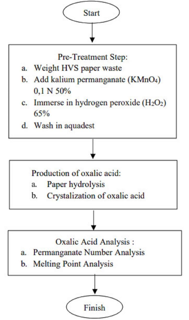 Tahap pemrosesan kertas HVS menjadi kristal asam oksalat, gagasan tim mahasiswa ITS