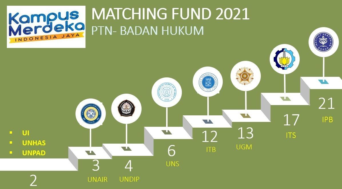 Infografis pendanaan proposal bagi setiap Perguruan Tinggi pada saat batch ke-3 hingga ke-6. Pendidikan