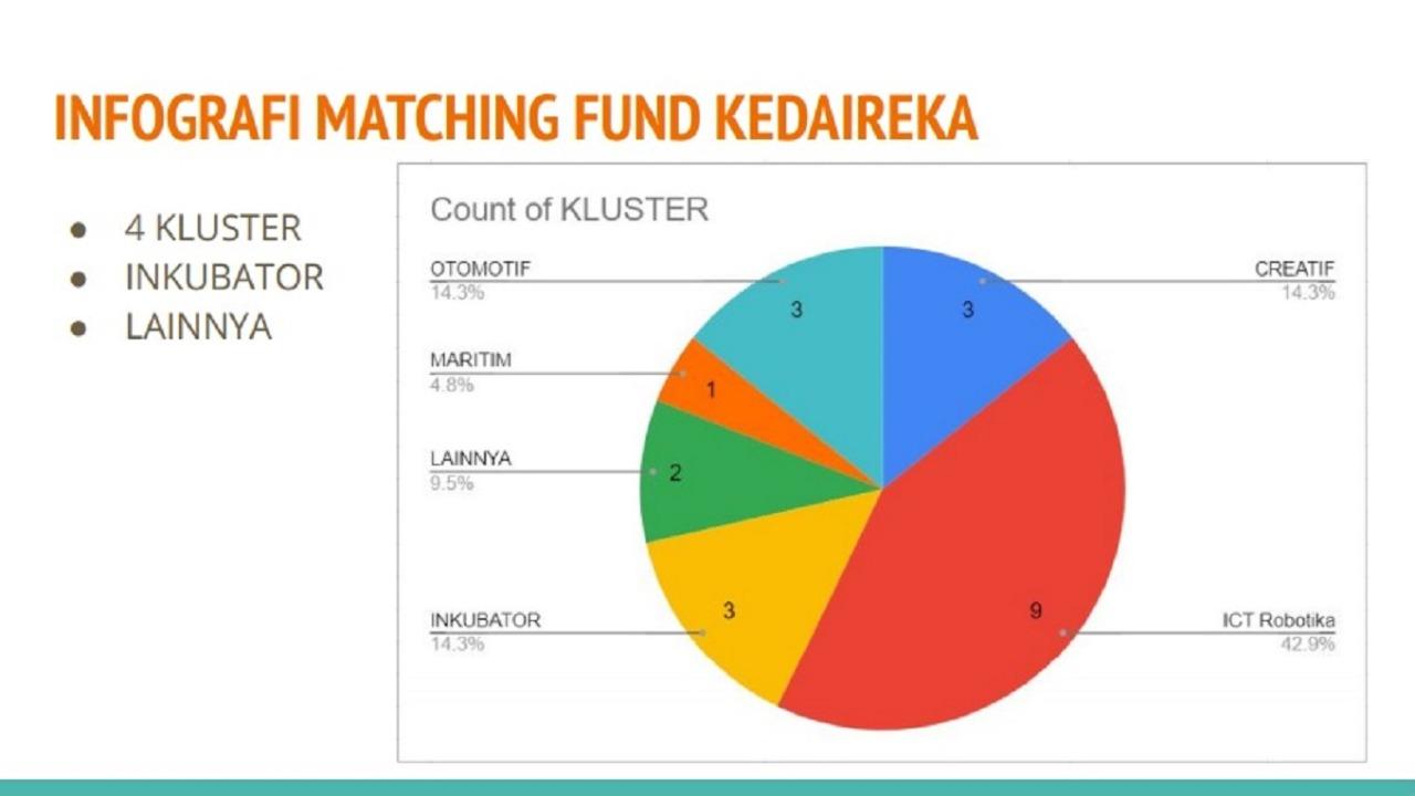 Infografis persentase Cluster Matching Fund Kedaireka. Pendidikan