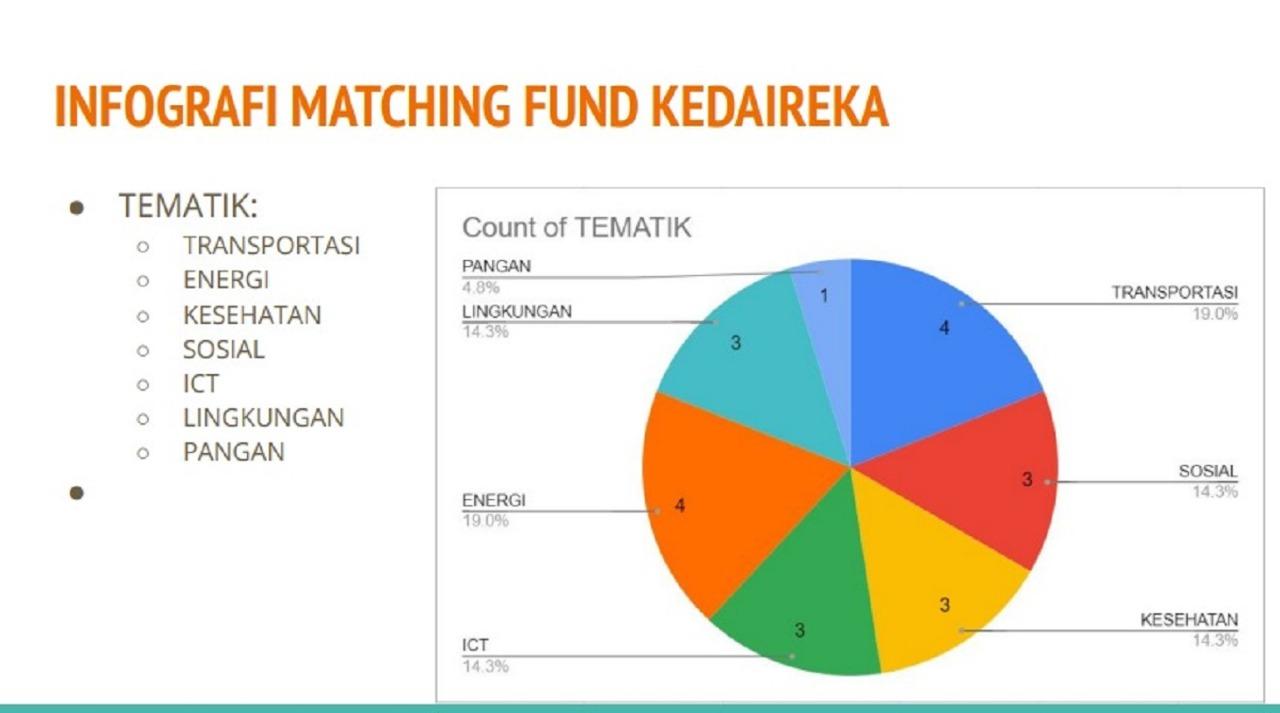 Infografis Tematik Matching Fund Kedaireka 2021. Pendidikan