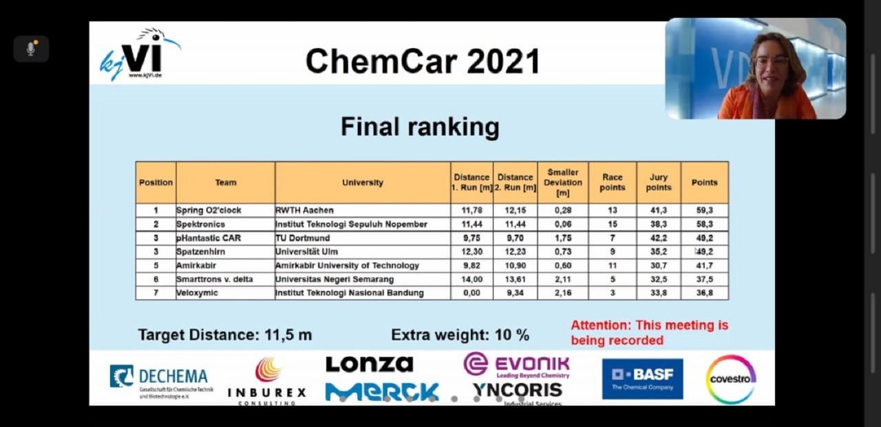 Hasil pemeringkatan juara pada gelaran kjVI VDI Germany Chem-E-Car Competition 2021 yang diumumkan pada 23 September 2021 malam