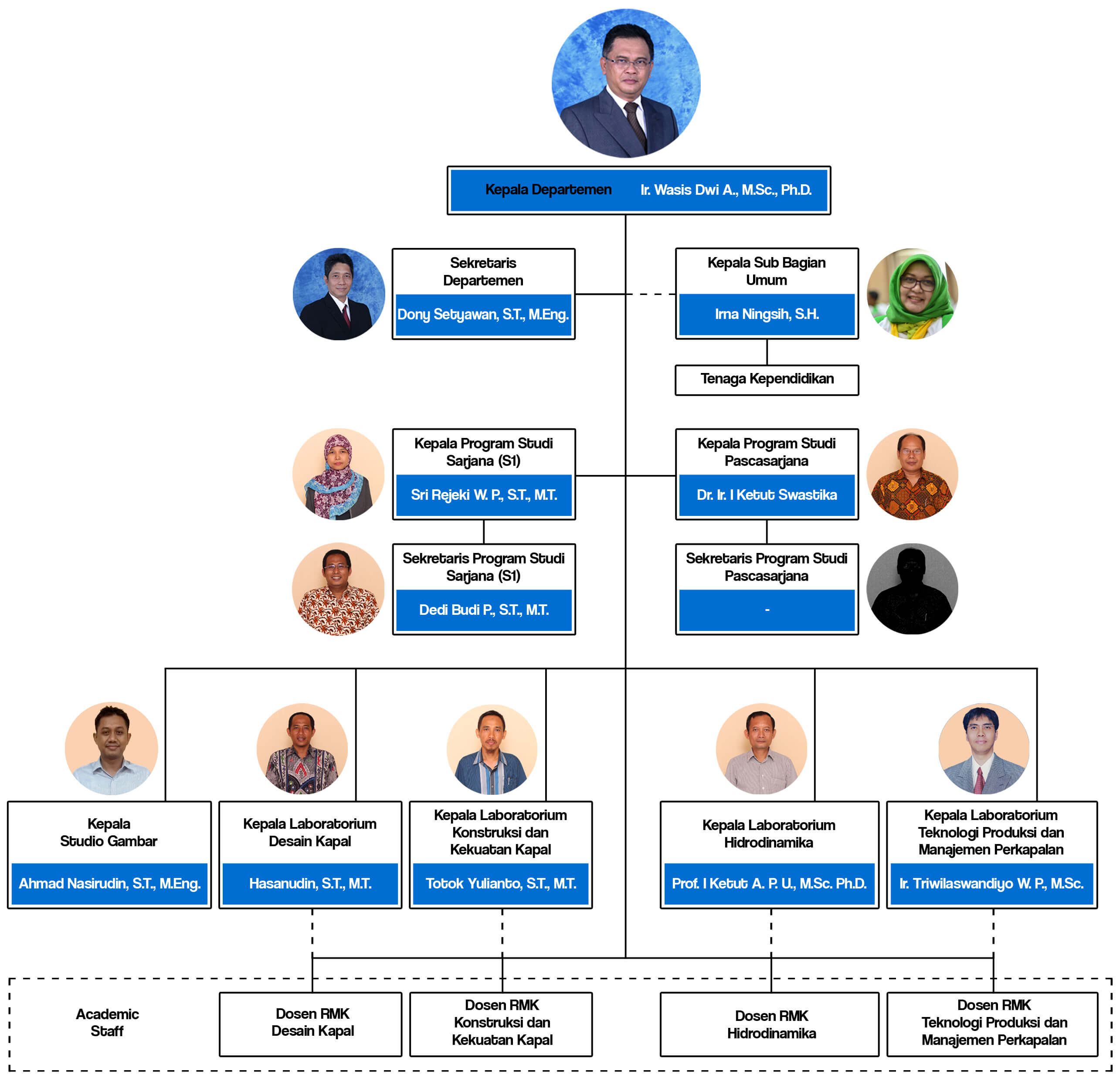 Struktur Organisasi - Departemen Teknik Perkapalan