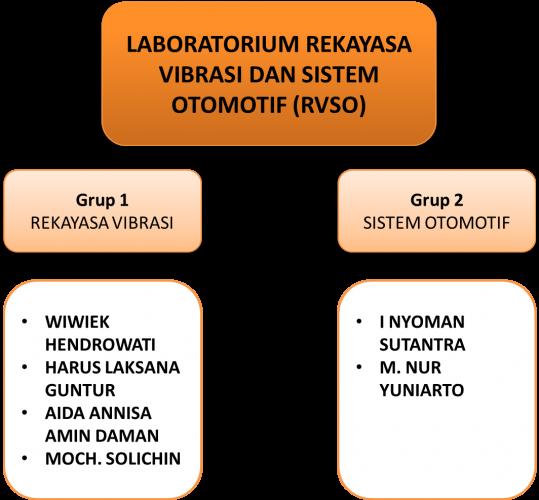 struktur organisasi rvso