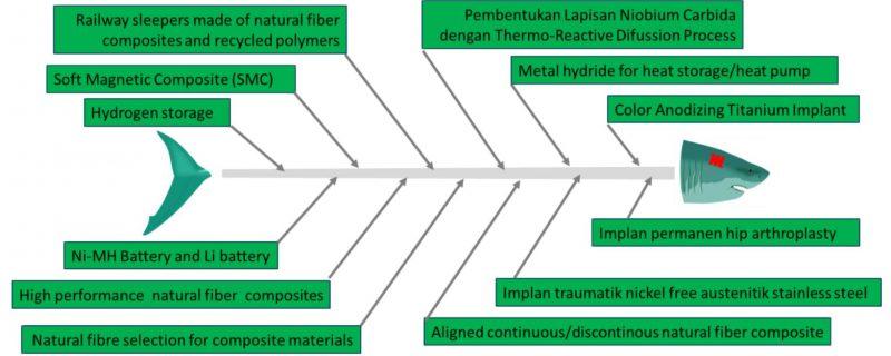 roadmap penelitian metalurgi