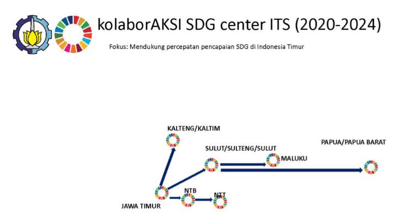 kolaborAKSI ITS SDG Center (2020-2024)