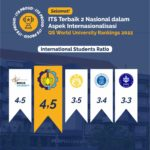 2022 QS WUR, ITS is the Best in Internalization Aspect in Indonesia